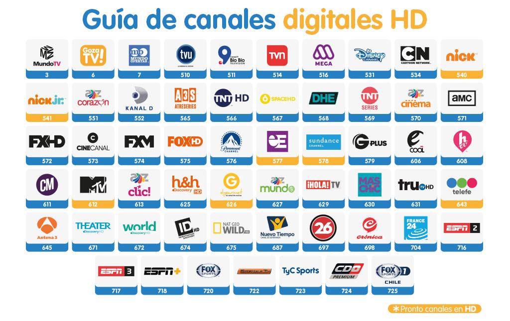 Listado de canales Mundo Pacífico 2019 26